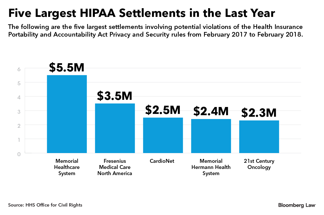 Five Largest HIPAA Settlements in the Last Year