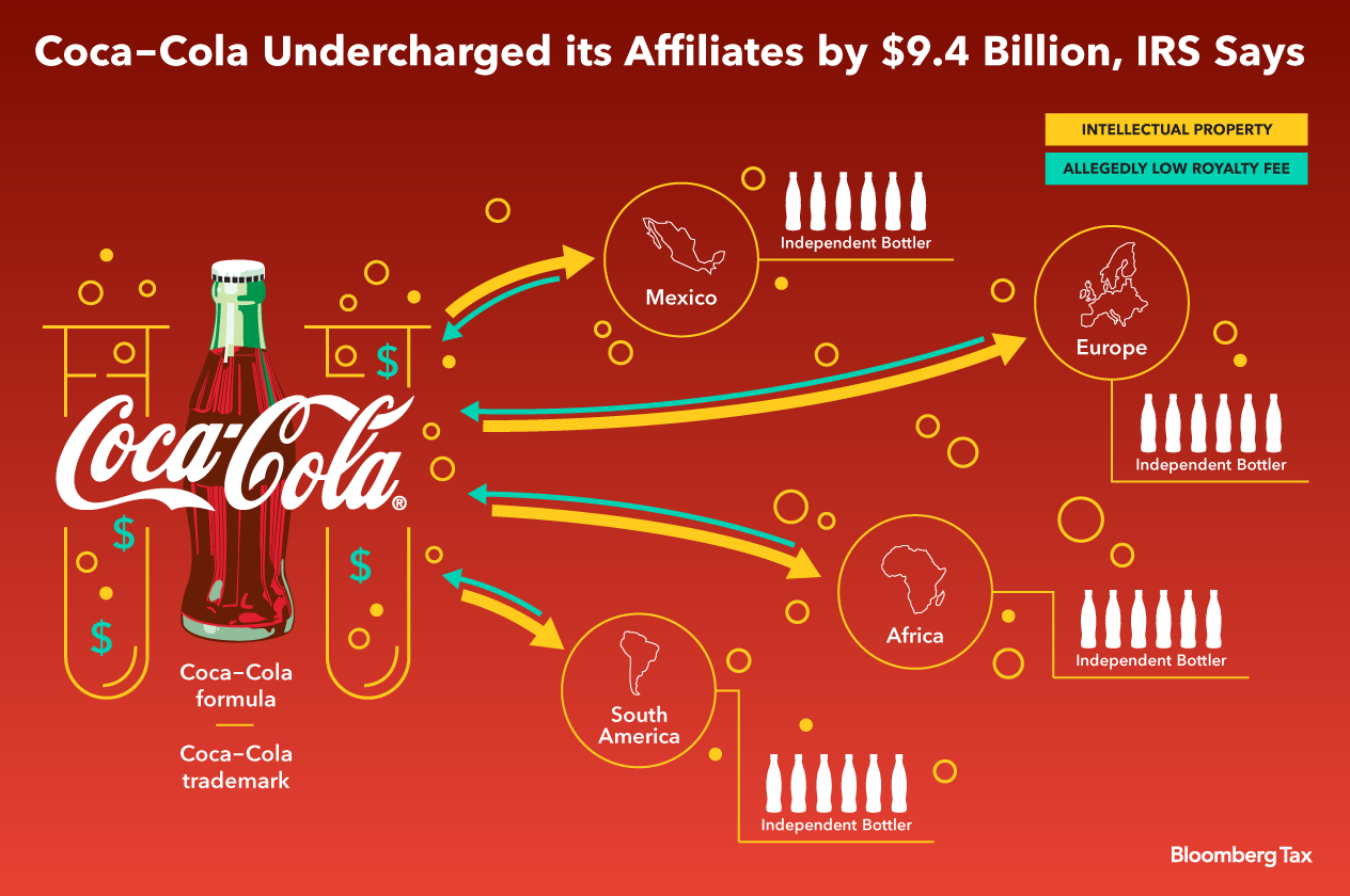 coca cola concentrate production