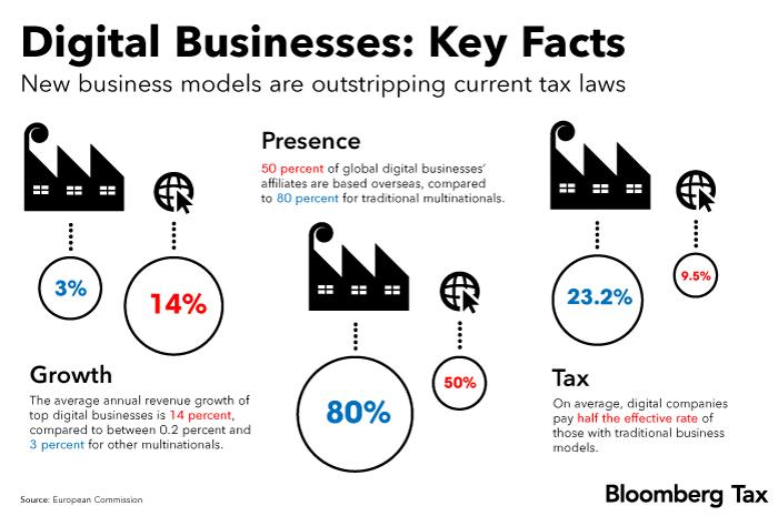 b7d5d662fb33c9 Design of EU s Big Tech Revenue Tax Comes Under Friendly Fire (1 ...