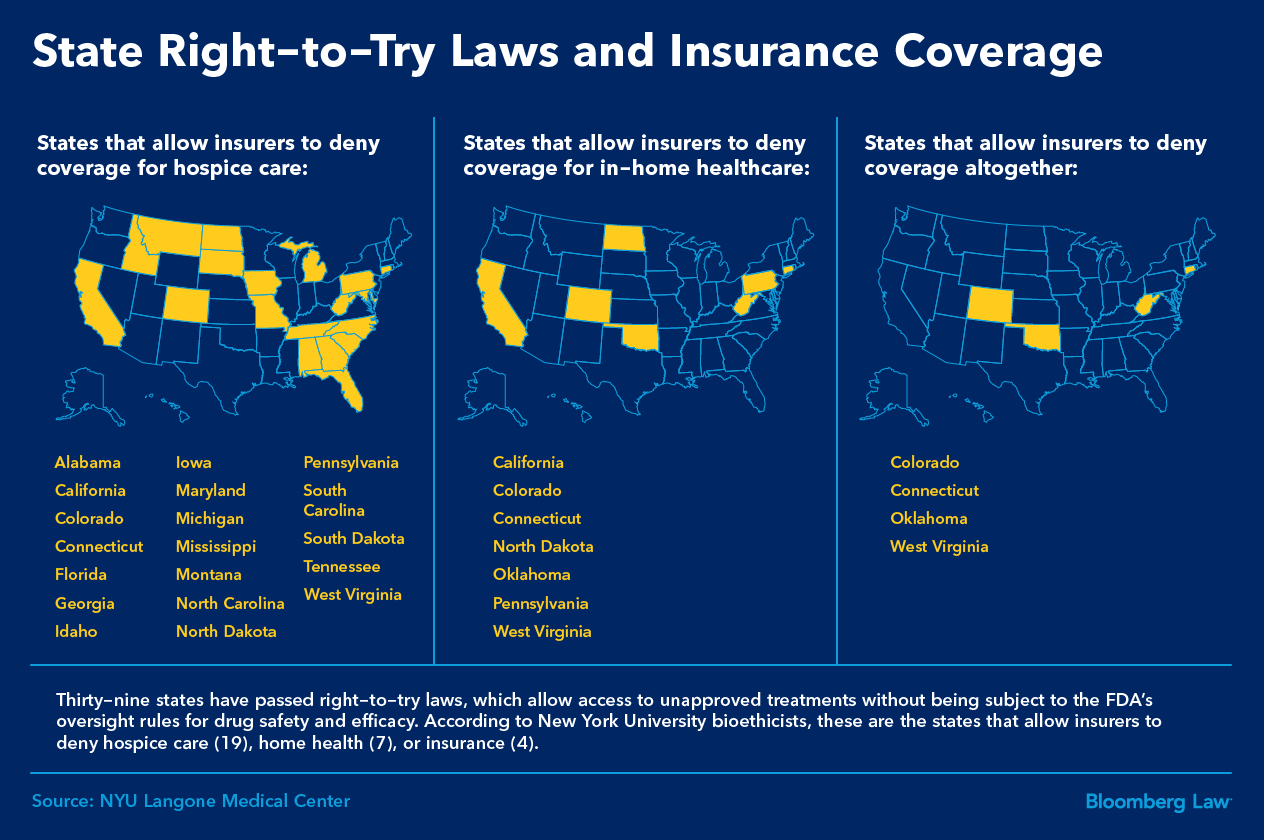 State Right-to-Try Laws and Insurance Coverage