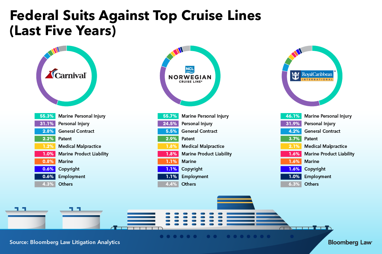 The family of a passenger who suffered shortness of breath during a 2016  cruise and later died, for example, sued Royal Caribbean March 23.