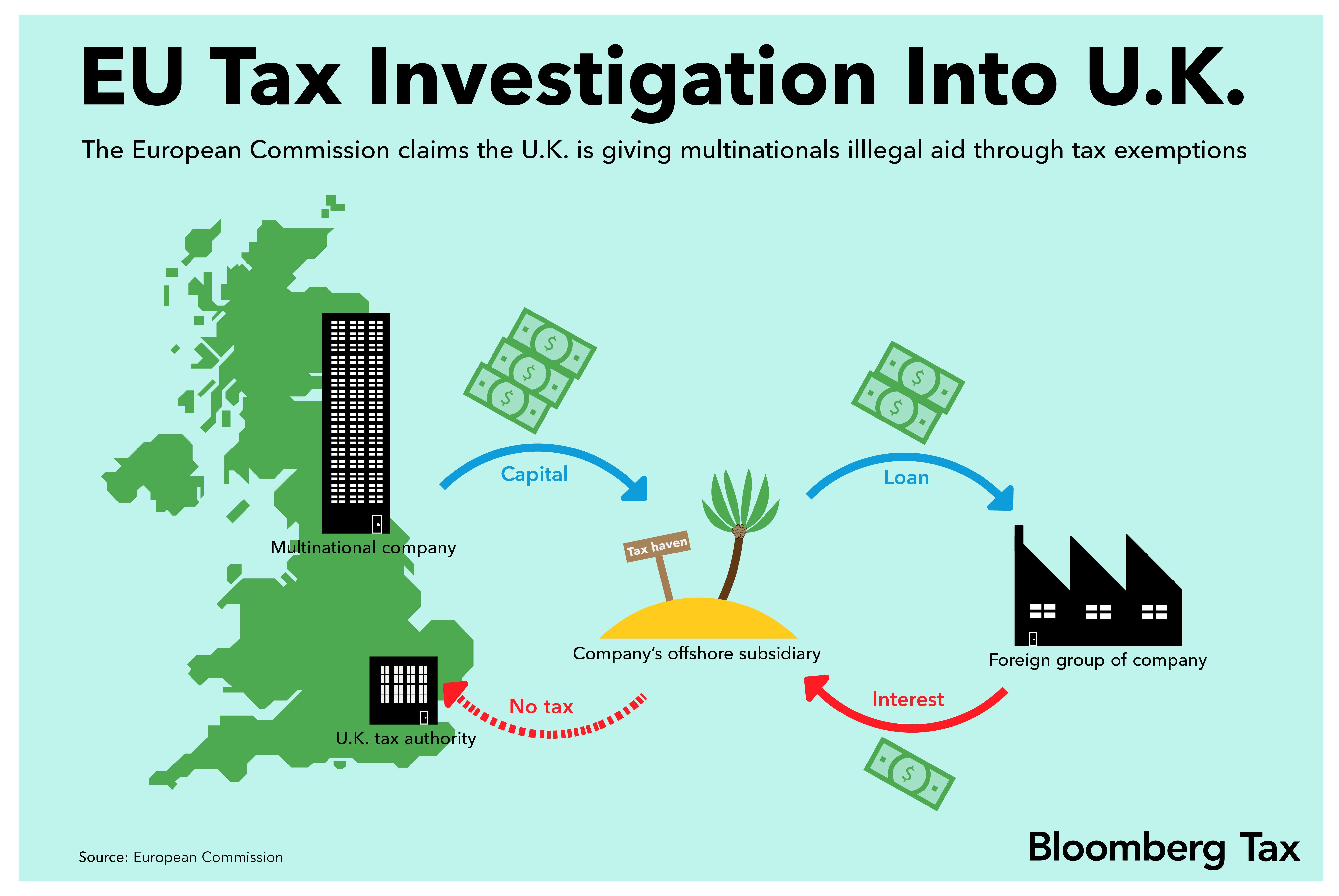 U.K. Companies\' Possible Tax Bill From EU Probe Passes $500 Million ...