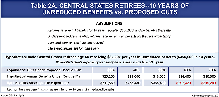 Rescue Plan Payment Comparison Age 60 to 64