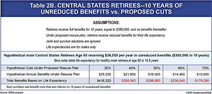 Rescue Plan Payment Comparison Age 65 to 69