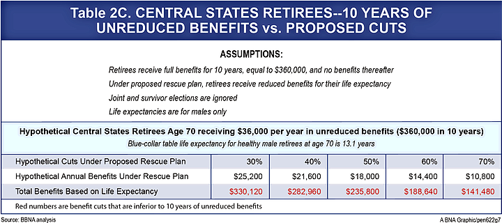 Rescue Plan Payment Comparison Age 70 to 74