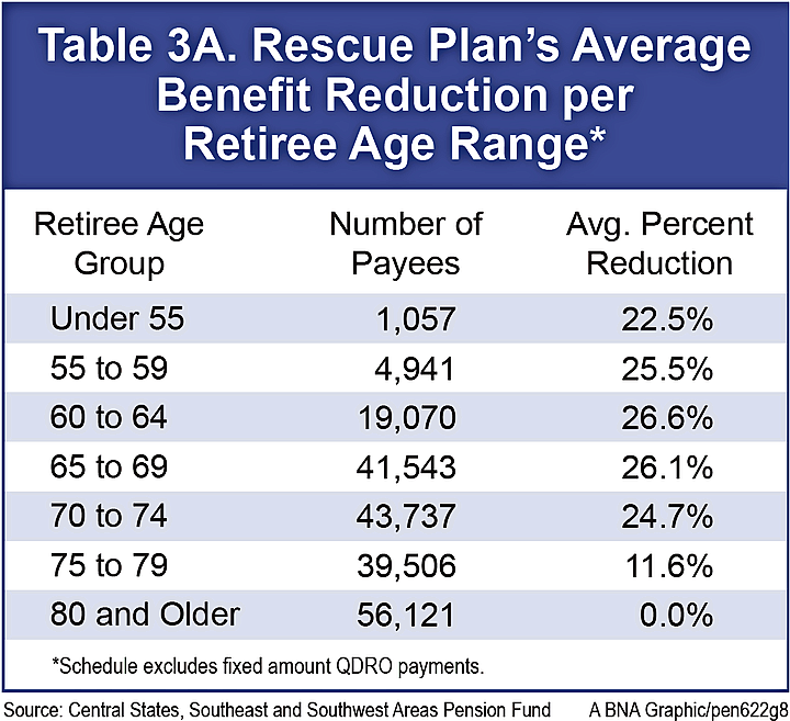 Rescue Plan Cuts Per Retiree Age Range
