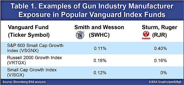 Vanguard Funds' Exposure to Gun Makers