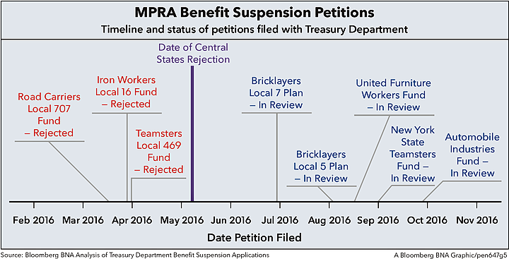 MPRA Benefit Suspension Petitions