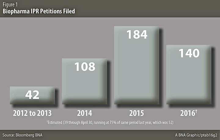 Biopharma IPR Petitions Filed
