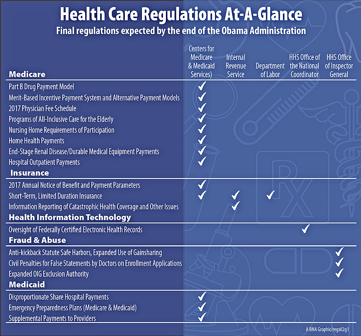 Health Care Regulations At-A-Glance