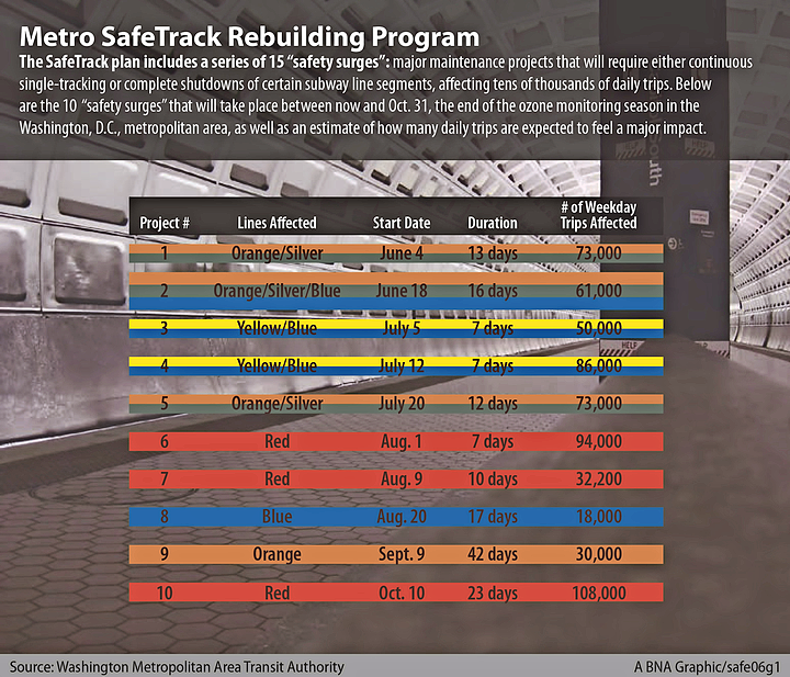 Metro SafeTrack Rebuilding Program