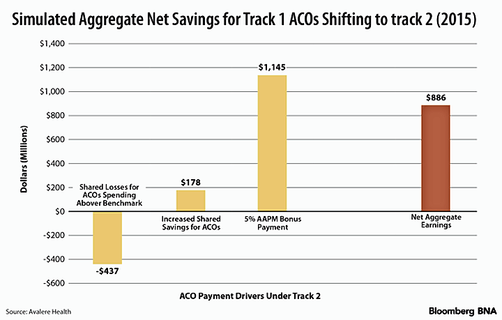 Simulated Aggregate Net Savings for Track 1 ACOs Shifting to Track 2 (2015)