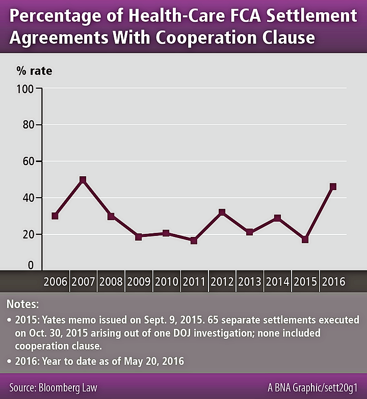 Percentage of Health-Care FCA Settlement Agreements With Cooperation Clause