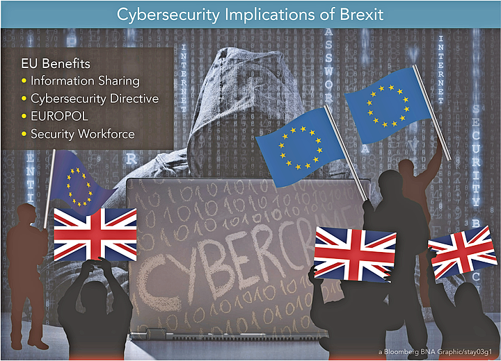 Cybersecurity impacts of Brexit