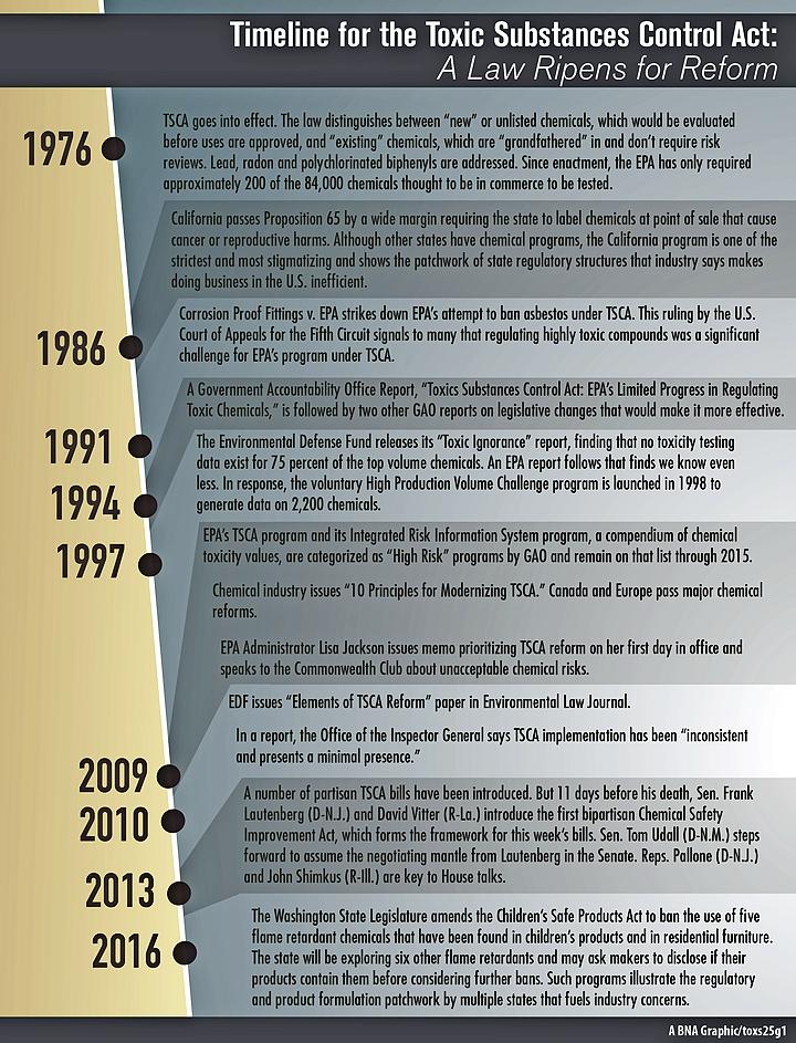Timeline for TSCA