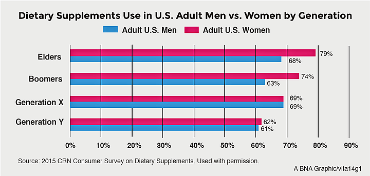 Supplement Use Graphic